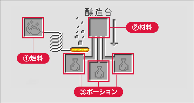 ポーション マイクラ 奇妙 な 【マインクラフト】治癒のポーションの作り方とその効果!